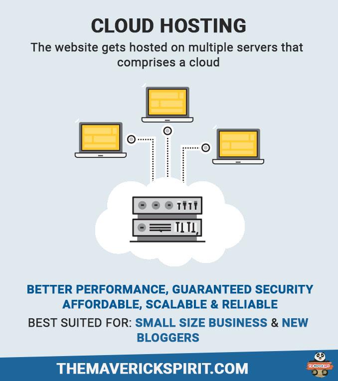 cloud-website-hosting