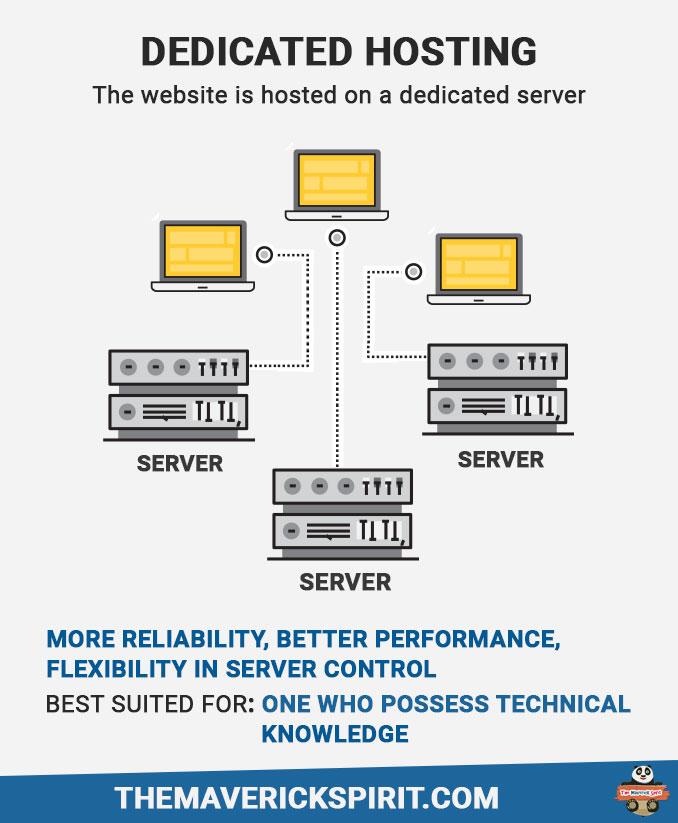 dedicated-website-hosting