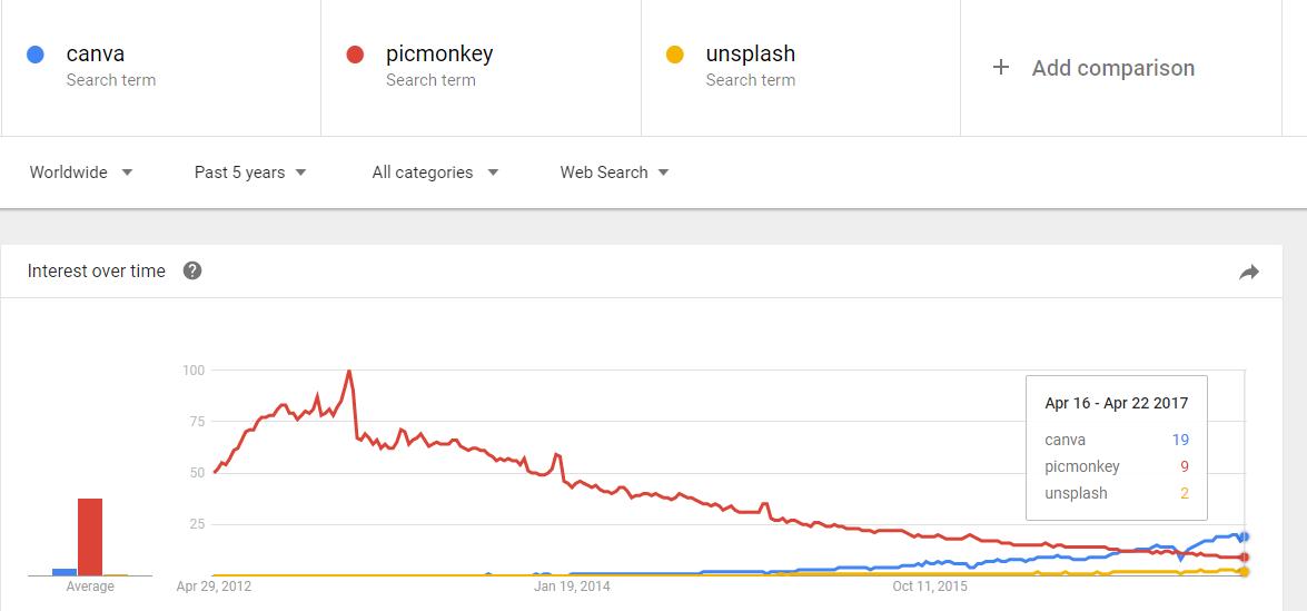 Google-Trends-Image-Tools-search-term-comparison