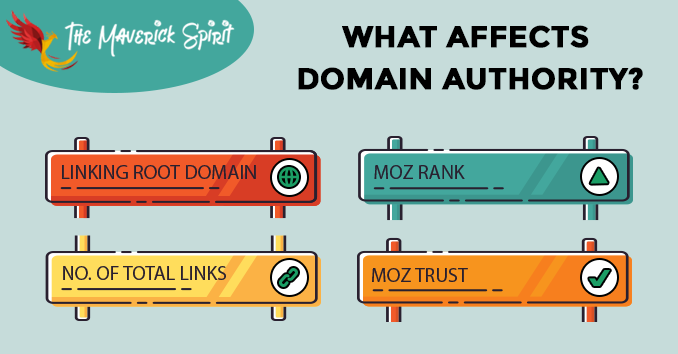 How is Domain Authority Score is calculated