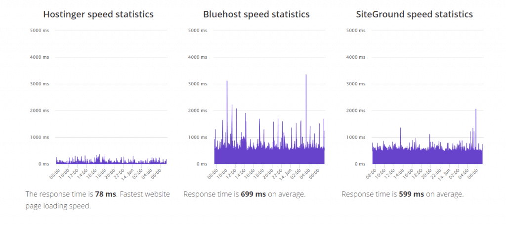 hostinger-bluehost-siteground-speed-statistics