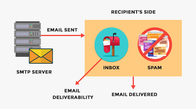 email-sent-vs-email-delivered-vs-email-deliverability