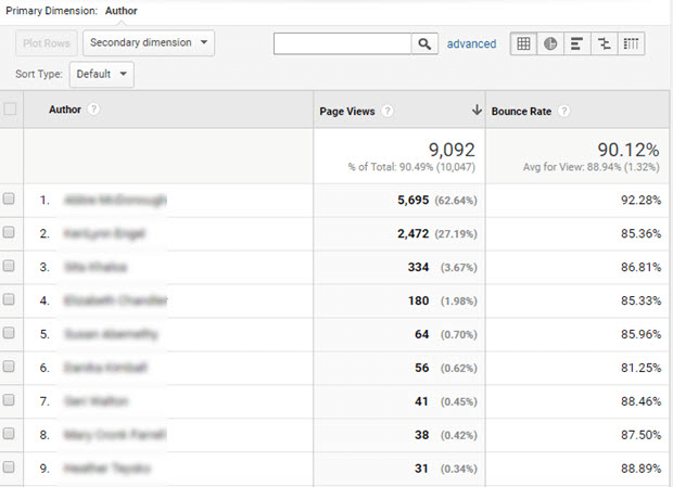 display-traffic-report-for-author-tracking-google-analytics