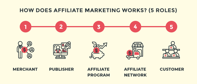 how-does-affiliate-marketing-works